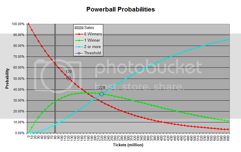Rollover probabilities for Powerball at $400M annuity