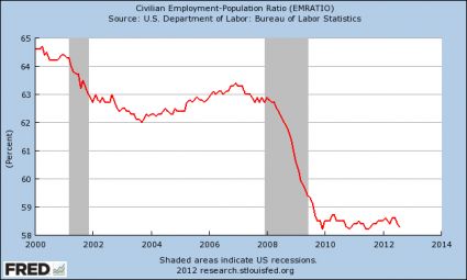 QE3: Helicopter Ben Bernanke Unleashes An All Out Attack On The U.S. Dollar Employment Population Ratio 2012 425x255